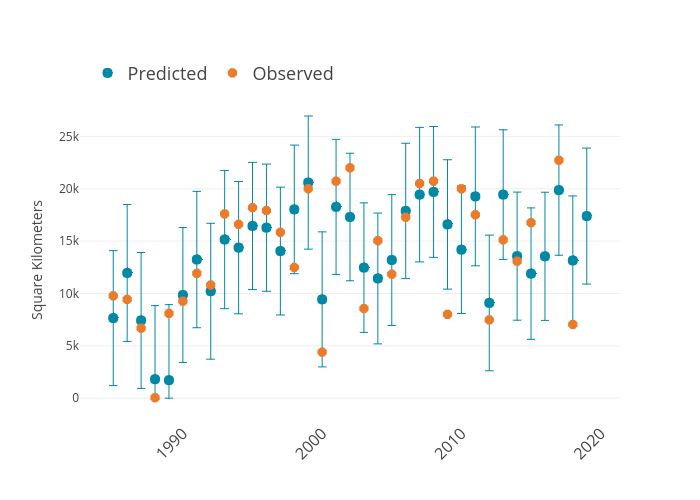 Square Kilometers vs  | scatter chart made by Dlmalm | plotly