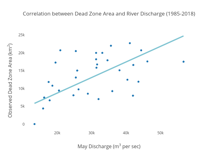 Correlation between Dead Zone Area and River Discharge (1985-2018) | scatter chart made by Dlmalm | plotly