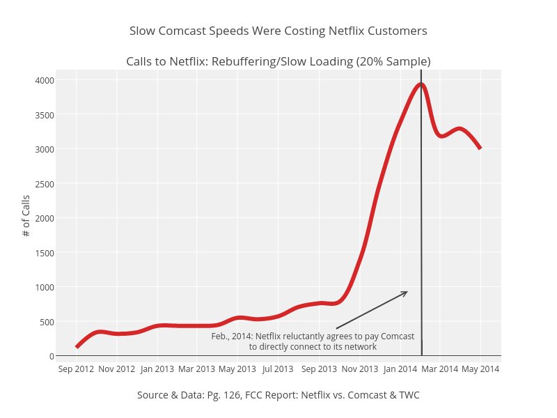 Slow Comcast Speeds Were Costing Netflix CustomersCalls to