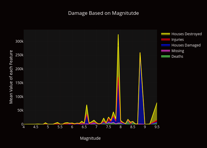 Damage Based on Magnitutde | line chart made by Dlromanoff | plotly