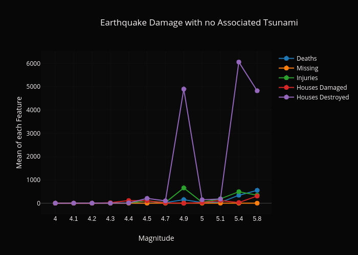 Earthquake Damage with no Associated Tsunami |  made by Dlromanoff | plotly
