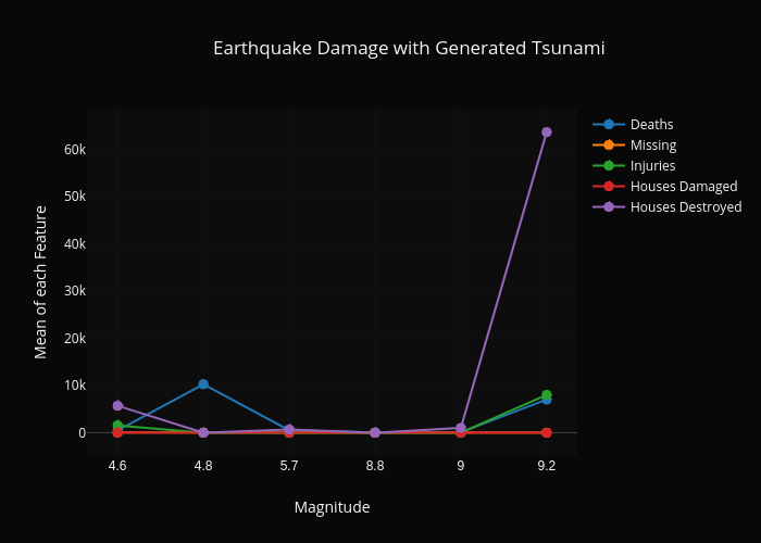 Earthquake Damage with Generated Tsunami |  made by Dlromanoff | plotly