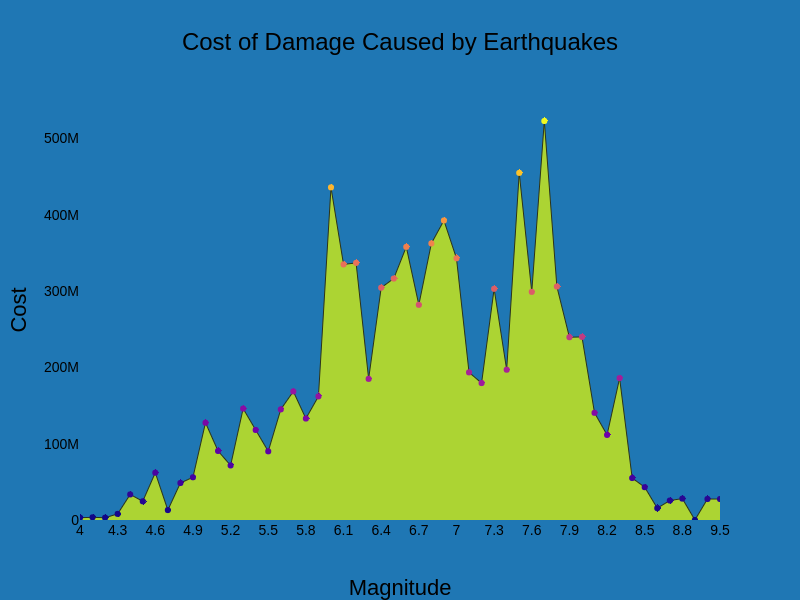 Cost of Damage Caused by Earthquakes | filled  made by Dlromanoff | plotly