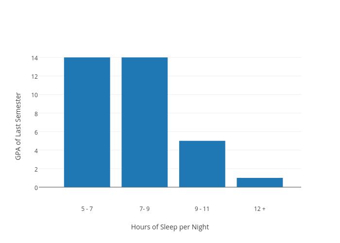 Gpa Of Last Semester Vs Hours Of Sleep Per Night Histogram Made By Dmanceil Plotly
