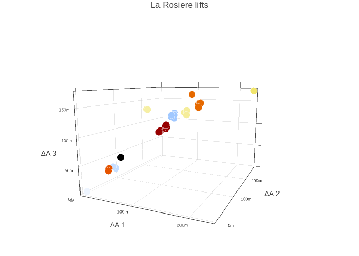 La Rosiere lifts | scatter3d made by Dominikcyg | plotly