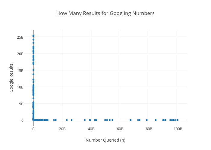 How Many Results for Googling Numbers