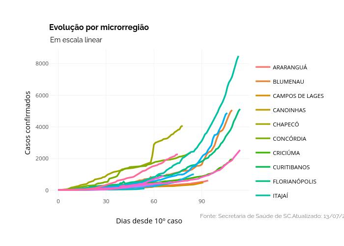 Evolução por microrregião | line chart made by Dpavancini | plotly
