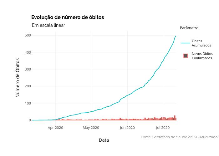Evolução de número de óbitos | line chart made by Dpavancini | plotly