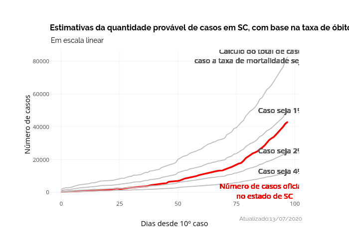 Estimativas da quantidade provável de casos em SC, com base na taxa de óbitos. | line chart made by Dpavancini | plotly