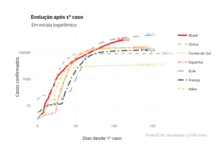 Evolução após 1º caso   line chart made by Dpavancini   plotly