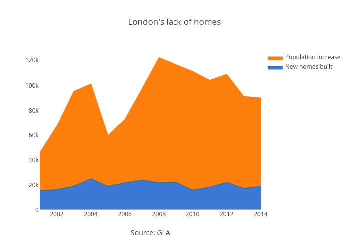 London's lack of homes | filled line chart made by Dpyper | plotly