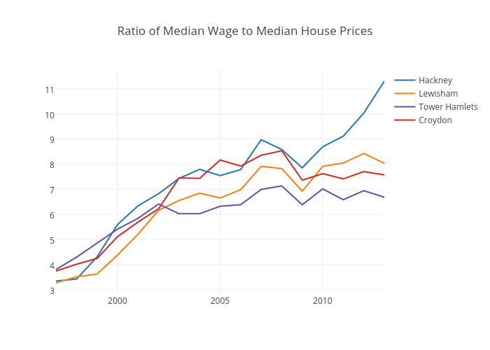 Ratio of Median Wage to Median House Prices | line chart made by Dpyper | plotly