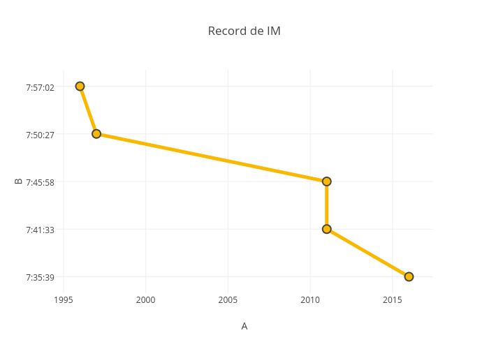 Record de IM | line chart made by Drguezca | plotly