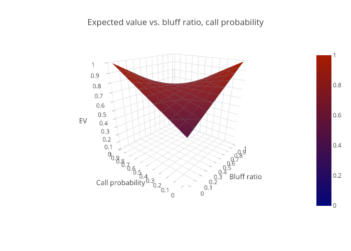 Expected value vs. bluff ratio, call probability | surface made by Drucev | plotly