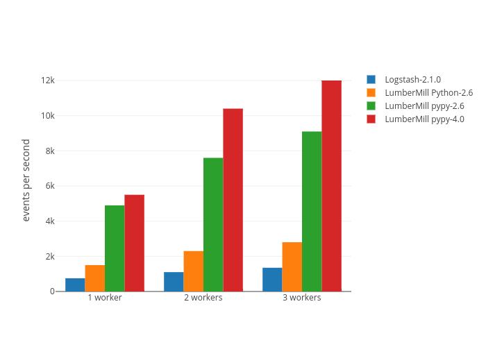 Logstash-2.1.0, LumberMill Python-2.6, LumberMill pypy-2.6, LumberMill pypy-4.0