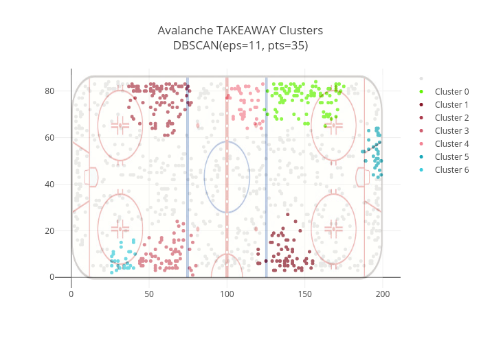 Avalanche TAKEAWAY ClustersDBSCAN(eps=11, pts=35)   scatter chart made by Dtemkin   plotly