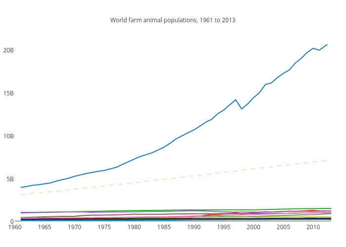 World farm animal populations, 1961 to 2013 | scatter chart made by Dubrovskys | plotly