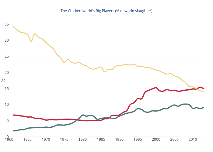 The Chicken-world's Big Players (% of world slaughter) | scatter chart made by Dubrovskys | plotly
