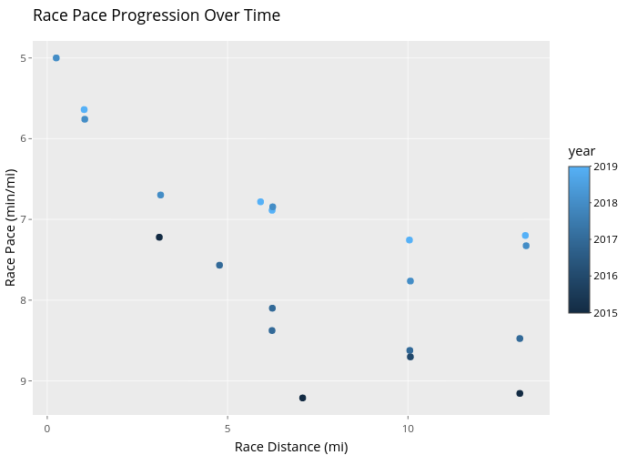 Race Pace Progression Over Time | scatter chart made by Duncanha | plotly