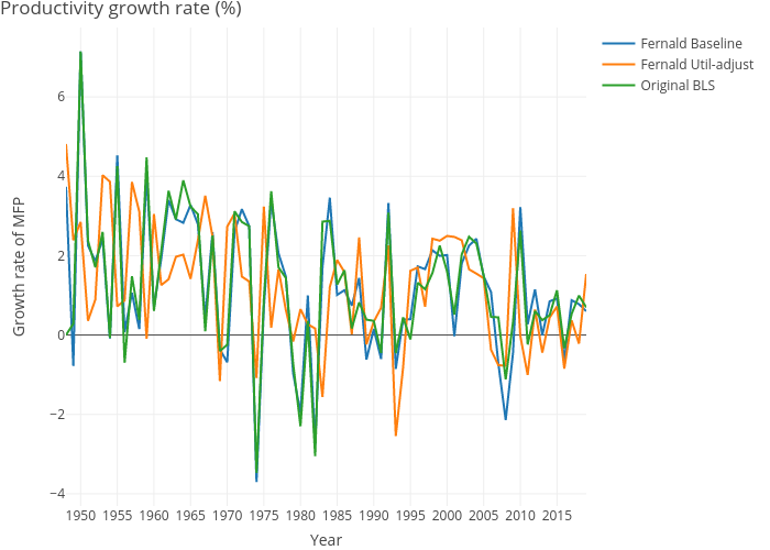 Productivity growth rate (%) | line chart made by Dvollrath | plotly