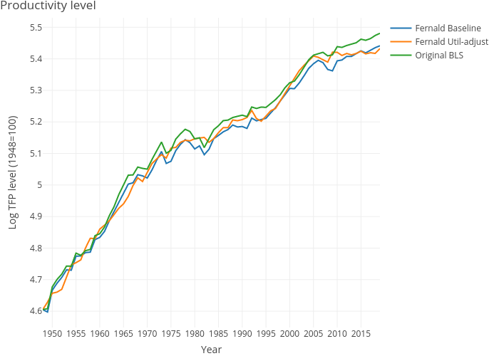 Productivity level | line chart made by Dvollrath | plotly