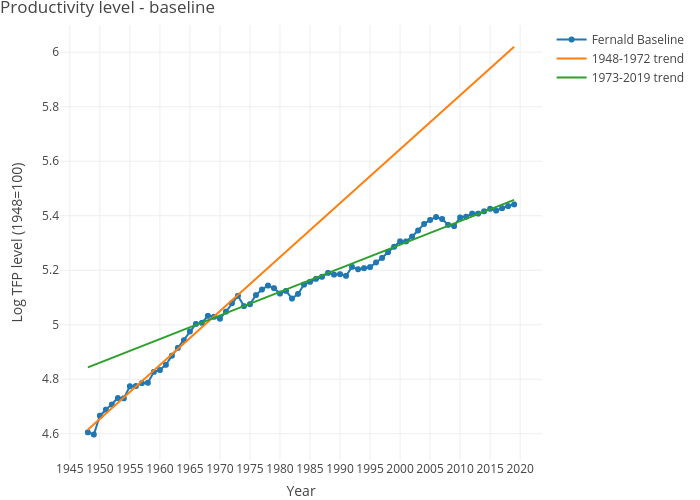 Productivity level - baseline | line chart made by Dvollrath | plotly
