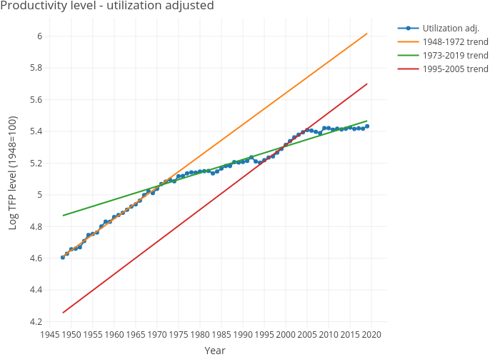 Productivity level - utilization adjusted | line chart made by Dvollrath | plotly