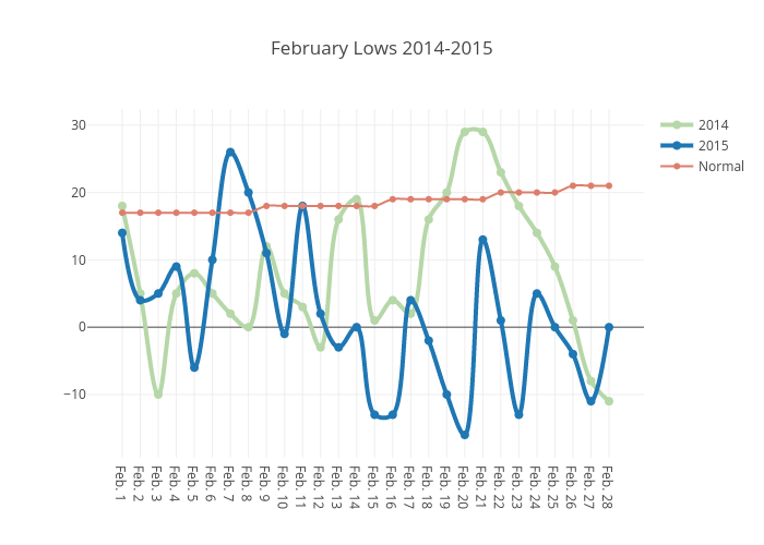 February Lows 2014-2015 | line chart made by Dwasinger | plotly