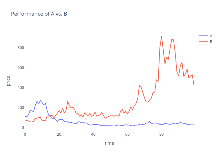 Performance of A vs. B | scatter chart made by Dylanjcastillo | plotly