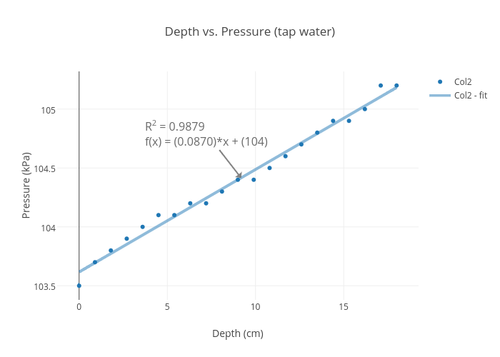 Depth vs. Pressure (tap water) | scatter chart made by Dywang | plotly