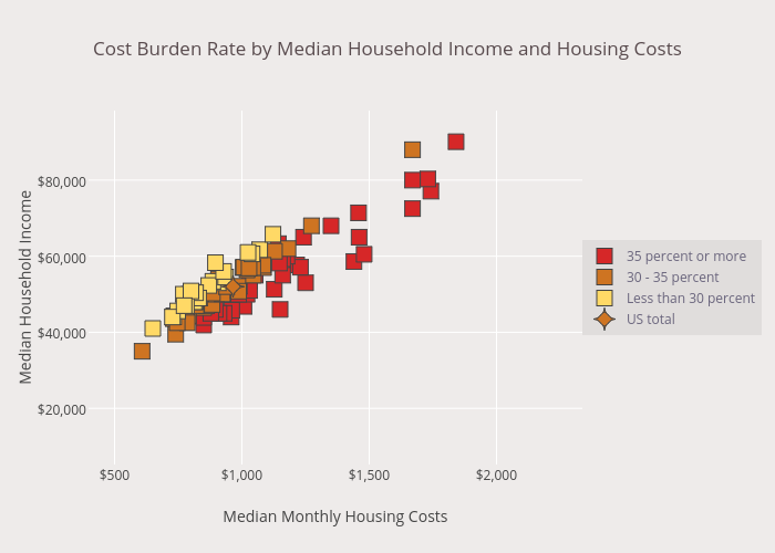 Cost Burden Rate by Median Household Income and Housing Costs