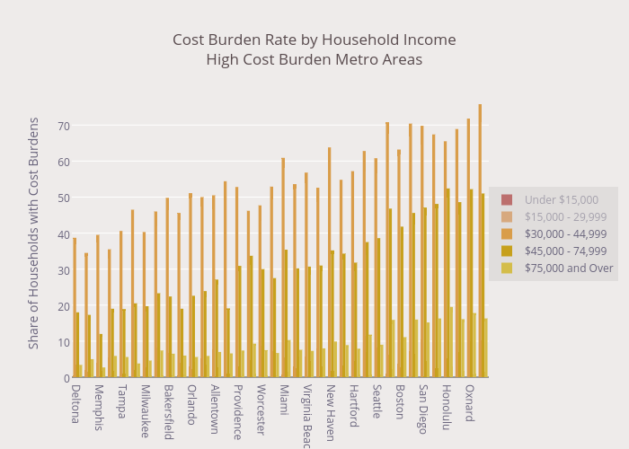 Cost Burden Rate by Household Income<br>High Cost Burden Metro Areas<br><i>Click on legend entry to display each income band</i>