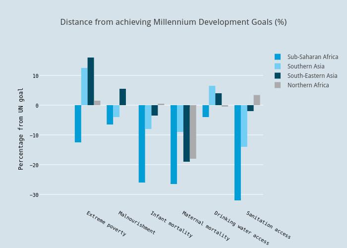Distance from achieving Millennium Development Goals (%)