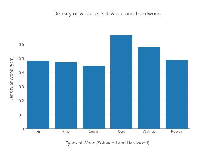 Density of wood vs softwood and hardwood bar chart made