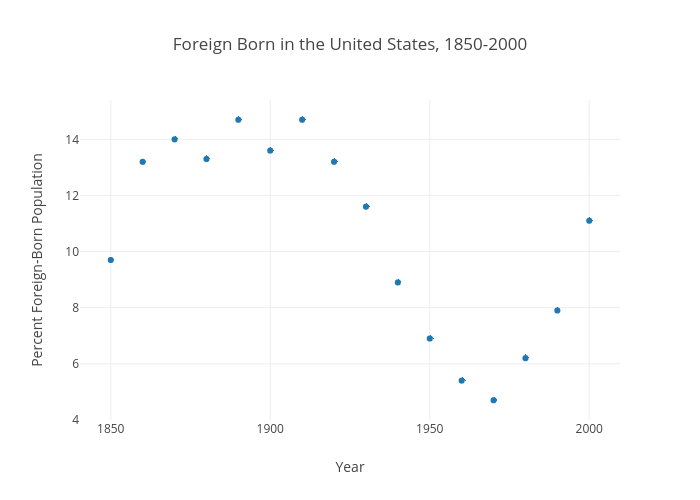 Foreign Born in the United States, 1850-2000 | scatter chart made by Ecarlso | plotly