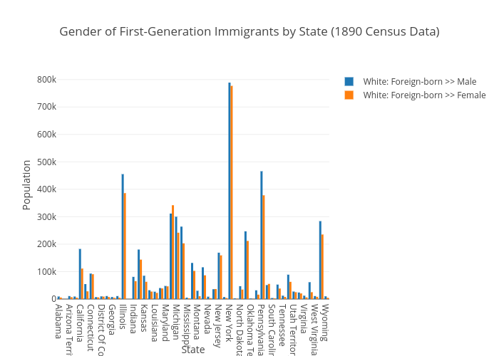 Gender of First-Generation Immigrants by State (1890 Census Data) | bar chart made by Ecarlso | plotly