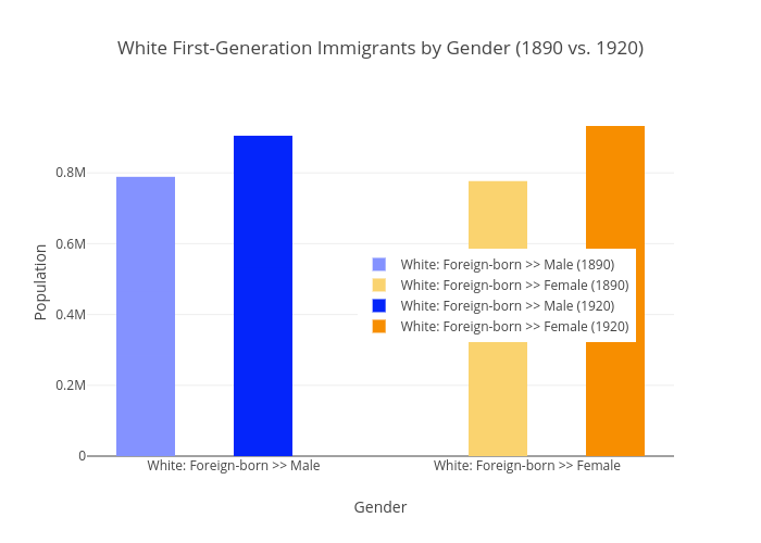 White First-Generation Immigrants by Gender (1890 vs. 1920) | bar chart made by Ecarlso | plotly