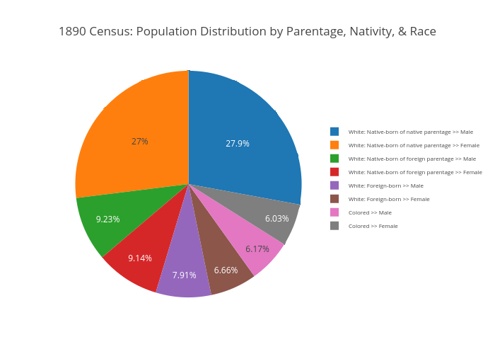 1890 Census: Population Distribution by Parentage, Nativity, & Race | pie made by Ecarlso | plotly