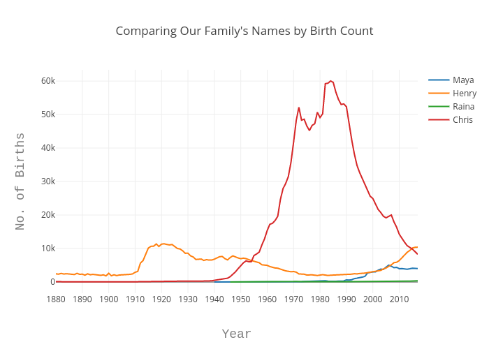 Comparing Our Family's Names by Birth Count | line chart made by Echris | plotly