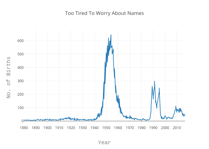 Too Tired To Worry About Names | line chart made by Echris | plotly