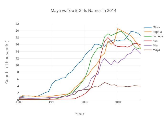 Maya vs Top 5 Girls Names in 2014 | line chart made by Echris | plotly