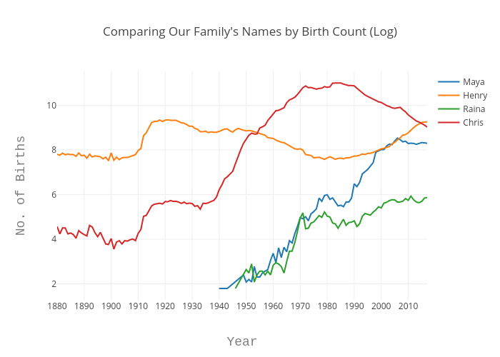 Comparing Our Family's Names by Birth Count (Log) | line chart made by Echris | plotly