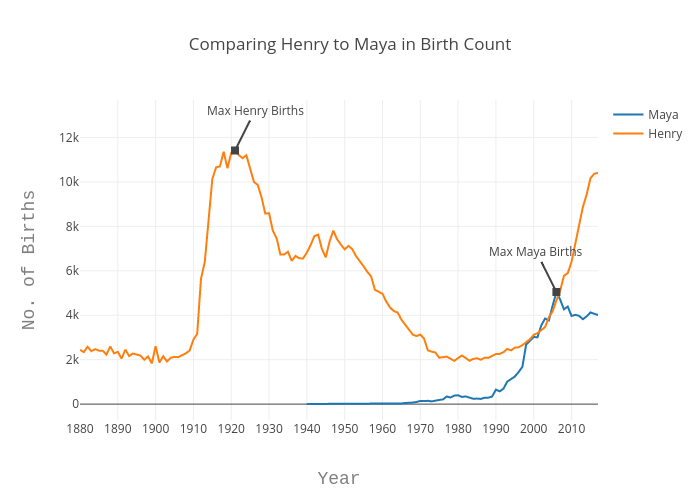 Comparing Henry to Maya in Birth Count | line chart made by Echris | plotly