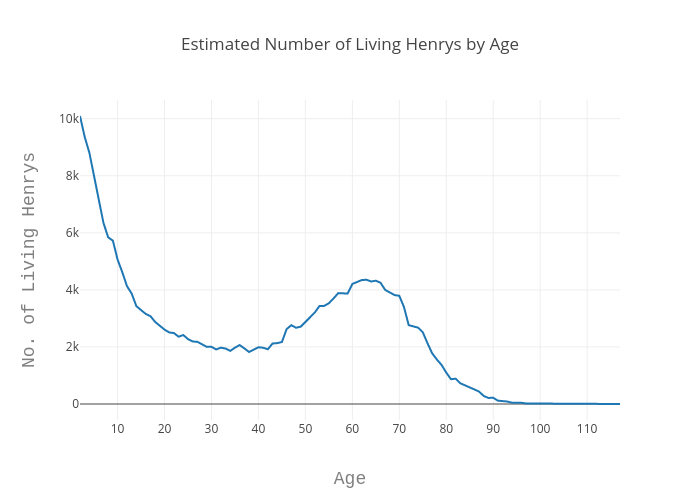 Estimated Number of Living Henrys by Age | line chart made by Echris | plotly