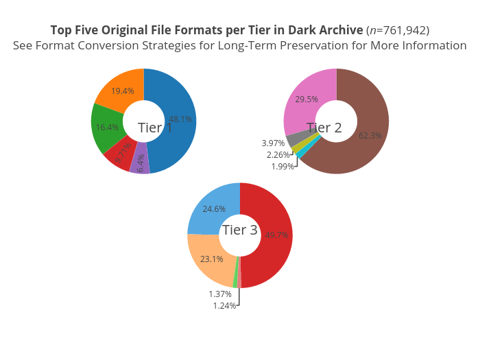 Top Five Original File Formats per Tier in Dark Archive (n=761,942)See Format Conversion Strategies for Long-Term Preservation for More Information | pie made by Eckardm | plotly