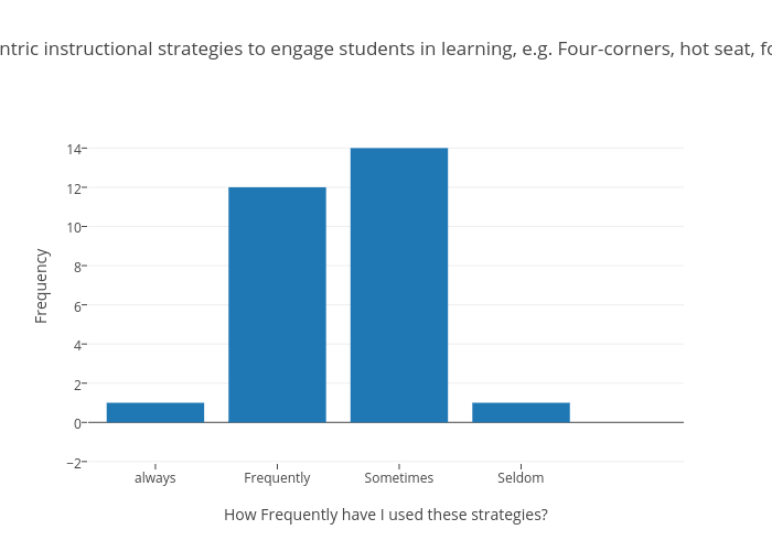 Q1 User Student Centric Instructional Strategies To Engage Students