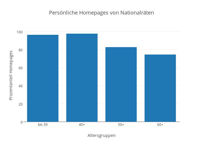 Persönliche Homepages von Nationalräten
