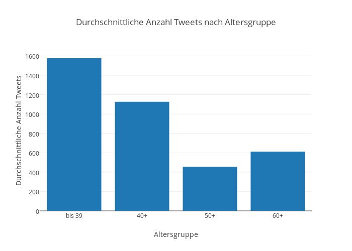 Durchschnittliche Anzahl Tweets nach Altersgruppe
