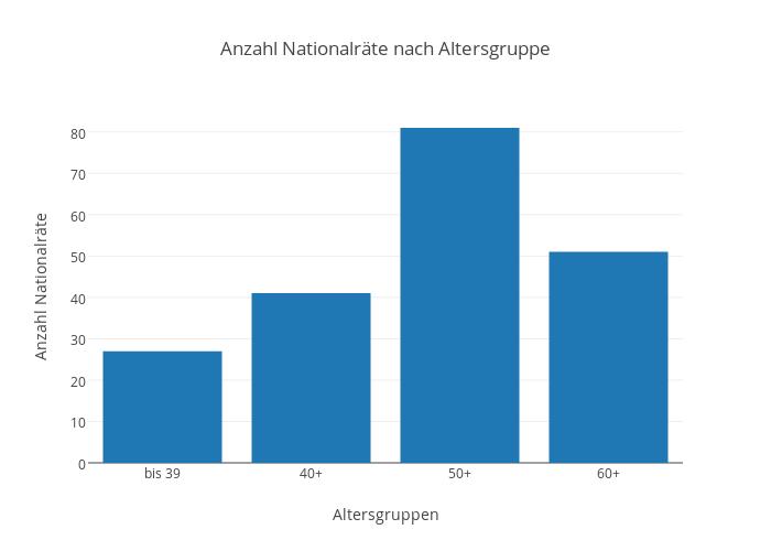 Anzahl Nationalräte nach Altersgruppe