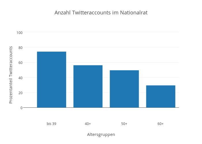 Anzahl Twitteraccounts im Nationalrat